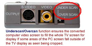 Composite Video And S-Video Outputs Of The Ultra PC Mac VGA to TV  Video Scan Converter