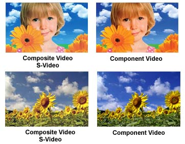 Composite S-Video Output Compared With Component Video Outpt